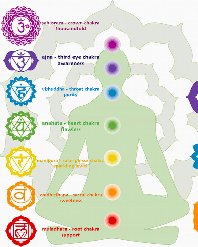 Ajna Chakra 6 Candle - House of Formlab