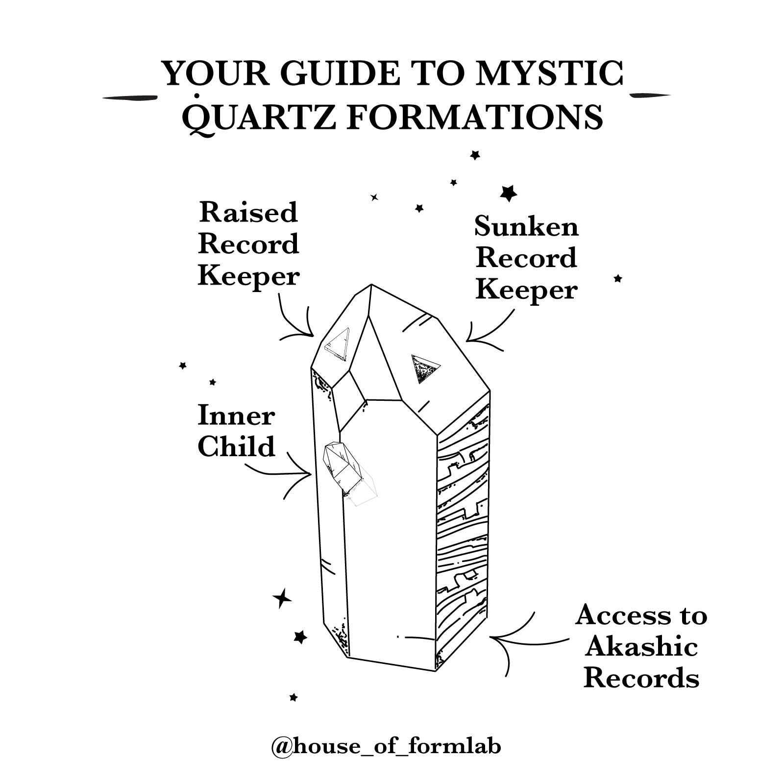Special Quartz Formations including Inner Child Record Keepers inforgraphic 1600px x 1600px